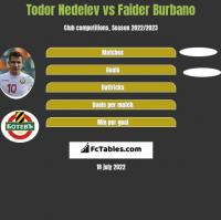 Todor Nedelev vs Faider Burbano h2h player stats