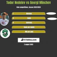 Todor Nedelev vs Georgi Minchev h2h player stats