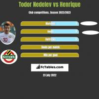 Todor Nedelev vs Henrique h2h player stats