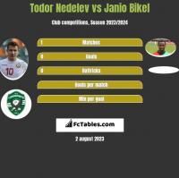 Todor Nedelev vs Janio Bikel h2h player stats
