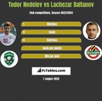 Todor Nedelev vs Lachezar Baltanov h2h player stats