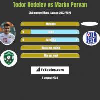 Todor Nedelev vs Marko Pervan h2h player stats