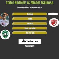 Todor Nedelev vs Michel Espinosa h2h player stats
