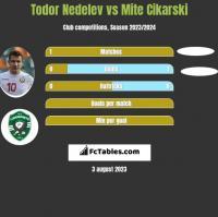 Todor Nedelev vs Mite Cikarski h2h player stats