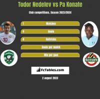 Todor Nedelev vs Pa Konate h2h player stats