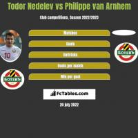 Todor Nedelev vs Philippe van Arnhem h2h player stats
