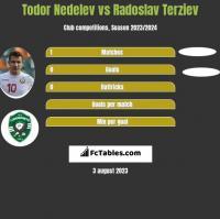 Todor Nedelev vs Radoslav Terziev h2h player stats