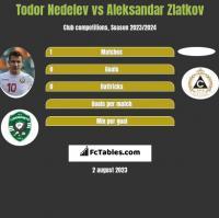Todor Nedelev vs Aleksandar Zlatkov h2h player stats
