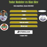 Todor Nedelev vs Ilian Iliev h2h player stats