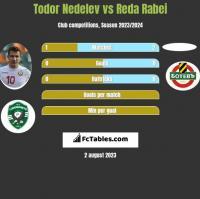 Todor Nedelev vs Reda Rabei h2h player stats