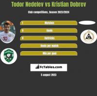 Todor Nedelev vs Kristian Dobrev h2h player stats