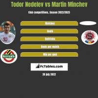 Todor Nedelev vs Martin Minchev h2h player stats