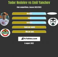 Todor Nedelev vs Emil Yanchev h2h player stats