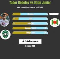 Todor Nedelev vs Elton Junior h2h player stats