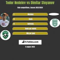 Todor Nedelev vs Dimitar Stoyanov h2h player stats
