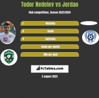 Todor Nedelev vs Jordao h2h player stats