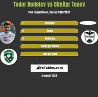 Todor Nedelev vs Dimitar Tonev h2h player stats