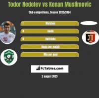 Todor Nedelev vs Kenan Muslimovic h2h player stats