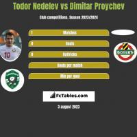 Todor Nedelev vs Dimitar Proychev h2h player stats
