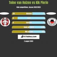 Toine van Huizen vs Kik Pierie h2h player stats