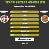 Toine van Huizen vs Mohamed Betti h2h player stats