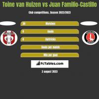 Toine van Huizen vs Juan Familio-Castillo h2h player stats