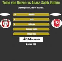 Toine van Huizen vs Anass Salah-Eddine h2h player stats