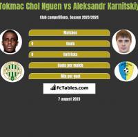 Tokmac Chol Nguen vs Aleksandr Karnitskiy h2h player stats