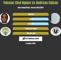 Tokmac Chol Nguen vs Andreas Calcan h2h player stats