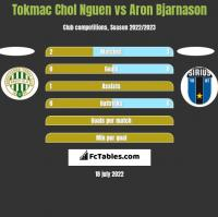 Tokmac Chol Nguen vs Aron Bjarnason h2h player stats