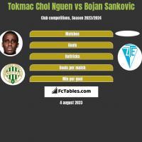 Tokmac Chol Nguen vs Bojan Sankovic h2h player stats