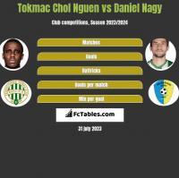 Tokmac Chol Nguen vs Daniel Nagy h2h player stats