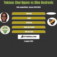 Tokmac Chol Nguen vs Dino Besirovic h2h player stats