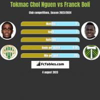 Tokmac Chol Nguen vs Franck Boli h2h player stats