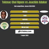 Tokmac Chol Nguen vs Joachim Adukor h2h player stats