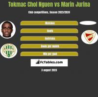 Tokmac Chol Nguen vs Marin Jurina h2h player stats