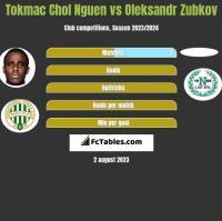 Tokmac Chol Nguen vs Oleksandr Zubkov h2h player stats