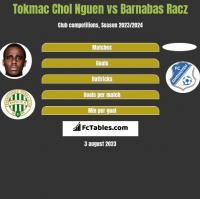 Tokmac Chol Nguen vs Barnabas Racz h2h player stats