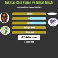 Tokmac Chol Nguen vs Mihail Meshi h2h player stats
