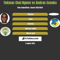 Tokmac Chol Nguen vs Andras Csonka h2h player stats