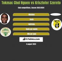 Tokmac Chol Nguen vs Krisztofer Szereto h2h player stats
