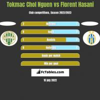 Tokmac Chol Nguen vs Florent Hasani h2h player stats