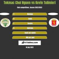 Tokmac Chol Nguen vs Kevin Tulimieri h2h player stats