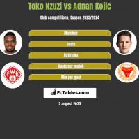 Toko Nzuzi vs Adnan Kojic h2h player stats