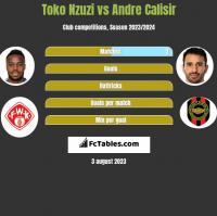 Toko Nzuzi vs Andre Calisir h2h player stats