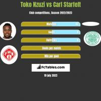 Toko Nzuzi vs Carl Starfelt h2h player stats