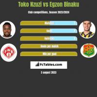 Toko Nzuzi vs Egzon Binaku h2h player stats