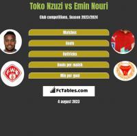 Toko Nzuzi vs Emin Nouri h2h player stats