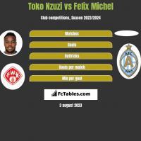 Toko Nzuzi vs Felix Michel h2h player stats