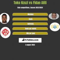 Toko Nzuzi vs Fidan Aliti h2h player stats